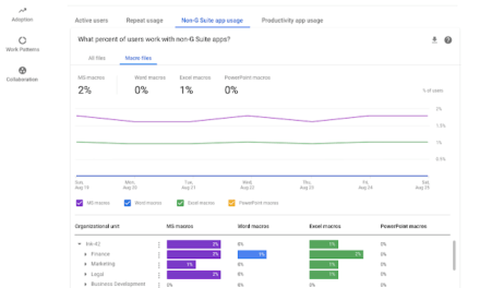 Get G Suite adoption and collaboration insights with Work Insights, now generally available