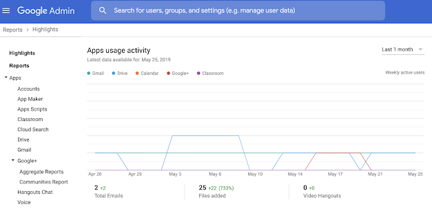 Making active user metrics more detailed in the Admin console